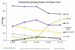 [NEWS] Les ventes de téléphones Android devant celles des iDon't aux USA Androi13