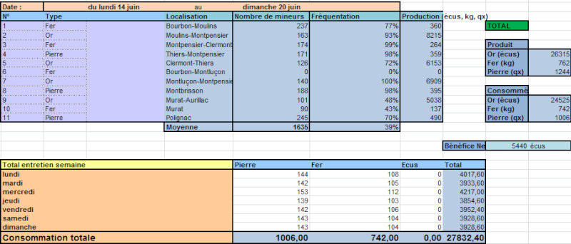 Bilans du Conseil Ducal Hebdo110
