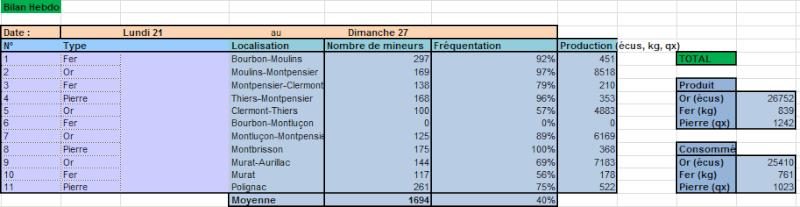 Bilans du Conseil Ducal Hebdo210