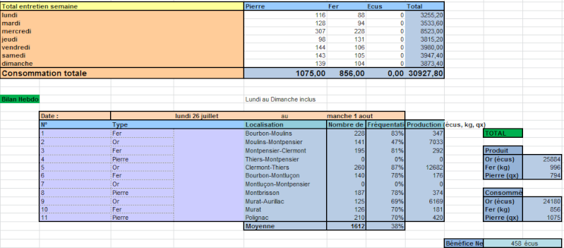 Bilans du Conseil Ducal Hebdo212