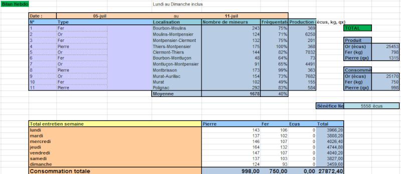 Bilans du Conseil Ducal Hebdo510