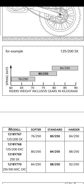 question ressort amortisseur ktm 250 exc 2004 12080310