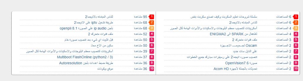 مشكله العناصر المستقله  09-28-10