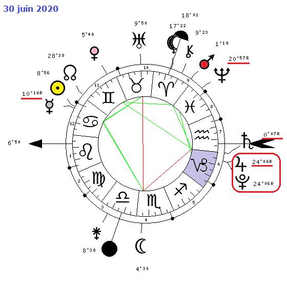 Cycle Jupiter - Pluton 1891-211