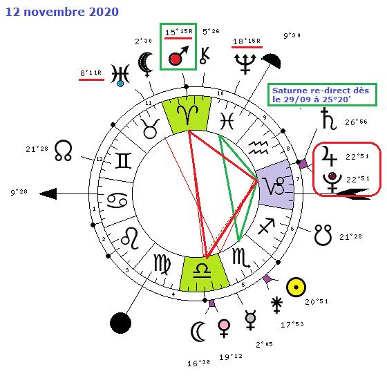 Cycle Jupiter - Pluton 2333-410