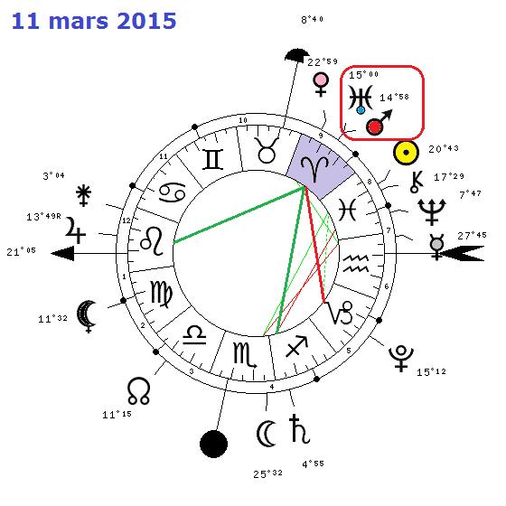 Mars - Uranus Bélier ( conj. ) 2595-110