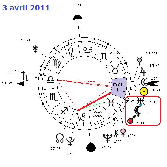 Mars - Uranus Bélier ( conj. ) 9784-410