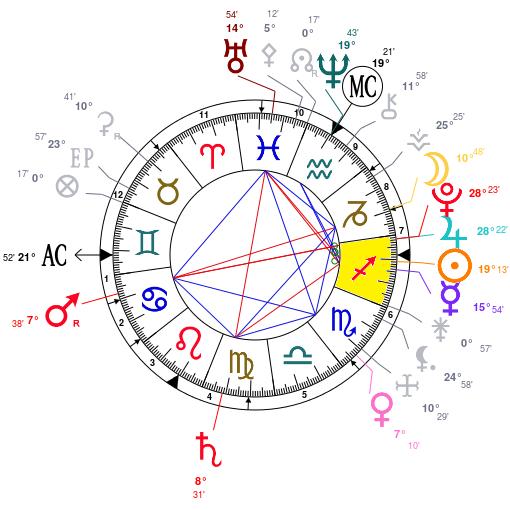 Cycle Jupiter - Pluton Astrot40