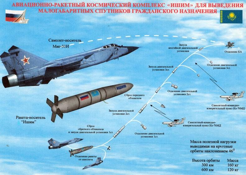 MiG-31BM Interceptor: News - Page 5 071010