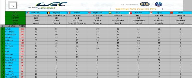 Challenge FIA WEC 2012 Auto-Passions : résultats et classement Genera13