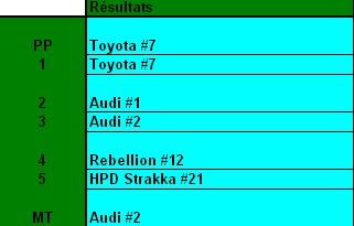 Challenge FIA WEC 2012 Auto-Passions  - Page 9 Result11