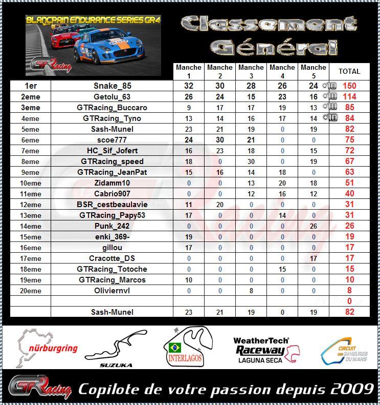 Resultats final Endurance Series 62hxky10