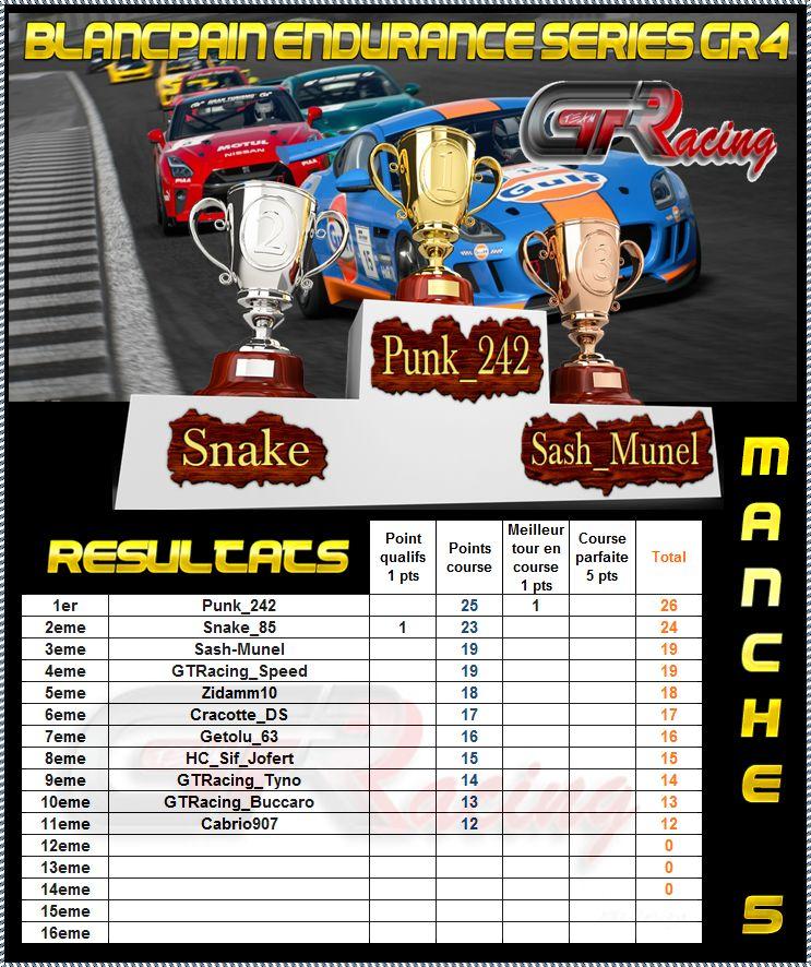 Resultats final Endurance Series Bqrmyd10