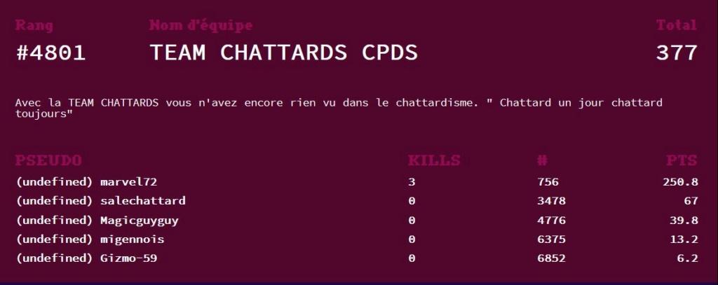 Annonce des équipes CPDS King 5 2021 - Page 2 Captur14