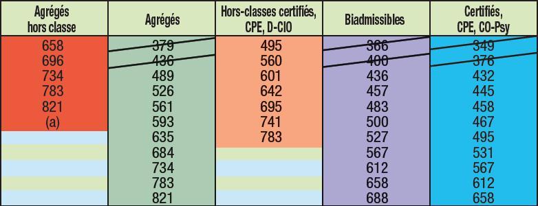 [résolu] Comment accède-t-on à la Hors-classe, et quels sont les avantages ? Screen21