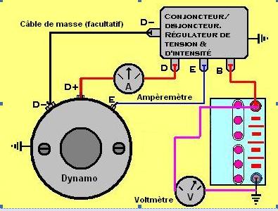 Comment tester une dynamo Dynamo15