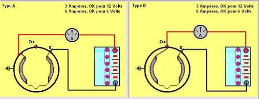 Comment tester une dynamo Dynamo16