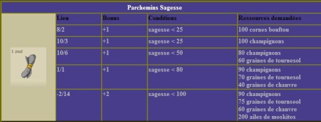 Se parchoter en sagesse jusqu'a 101 , la méthode la plus économique  Tablea16