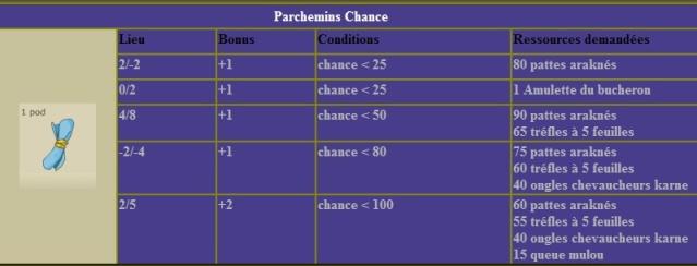Se parchoter en chance jusqu'a 101 , la méthode la plus économique  Tablea19