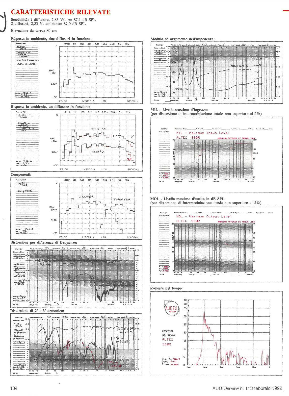 Acoustic Research AR12: restauro o... - Pagina 2 Diffus14