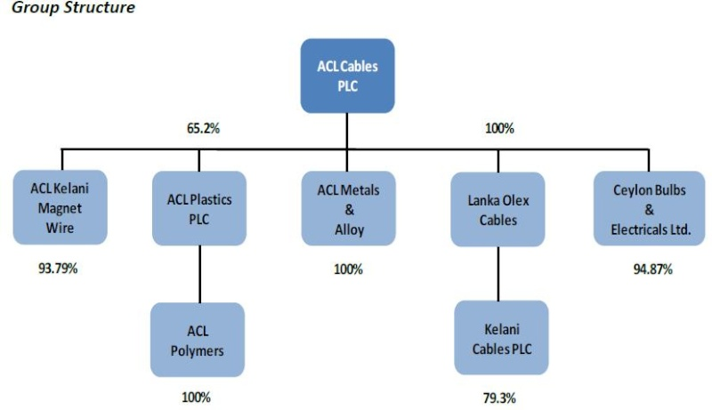 ACL , KCAB, APLA Aclgro10