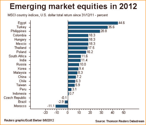 Attractive valuation, policy changes may stabilise Bourse: Asia Emergi11