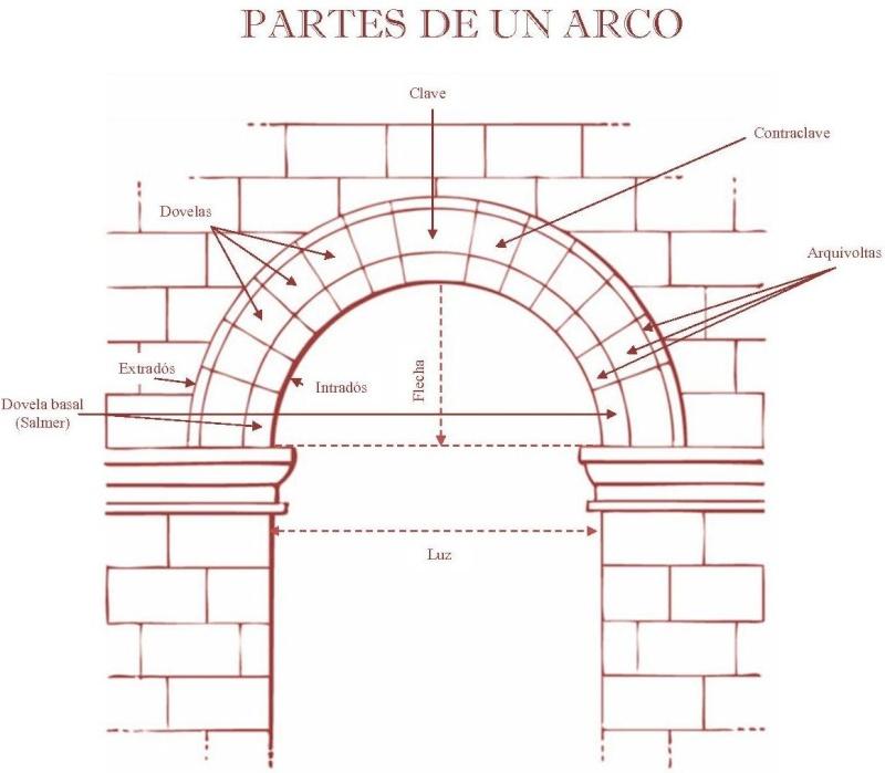 1. Técnicas y medios en arquitectura  Partes10