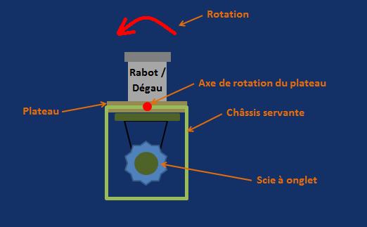 [Projet] Servante pivotante Rabot/dégau - Scie à onglet Rotati10