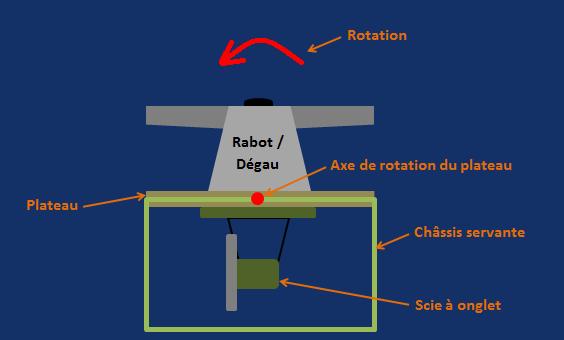 [Projet] Servante pivotante Rabot/dégau - Scie à onglet Rotati11