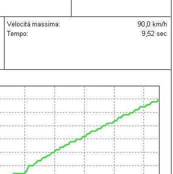 Modifiche Grande Punto 75 Multijet Test_g17