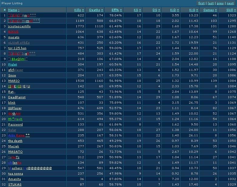 Stats / Old EG Server Aaaaaa10