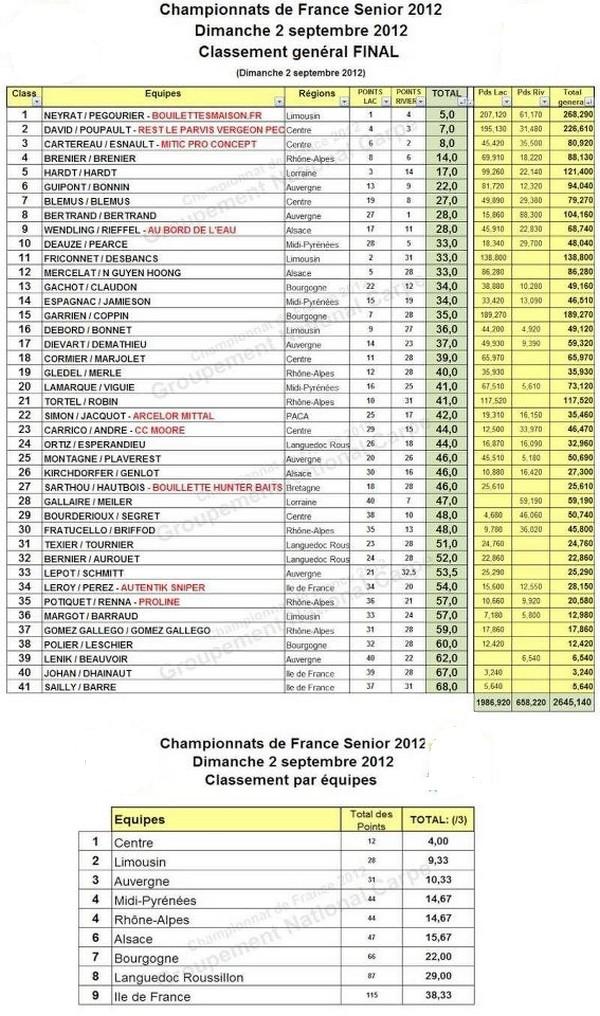 Championnats de france senior 2012 56175210