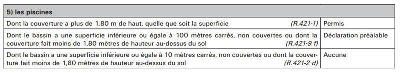 Différence entre déclaration de travaux et permis Permis10