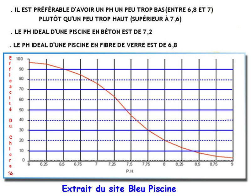 Pastilles de chlore à diffusion lente Ph_ida11