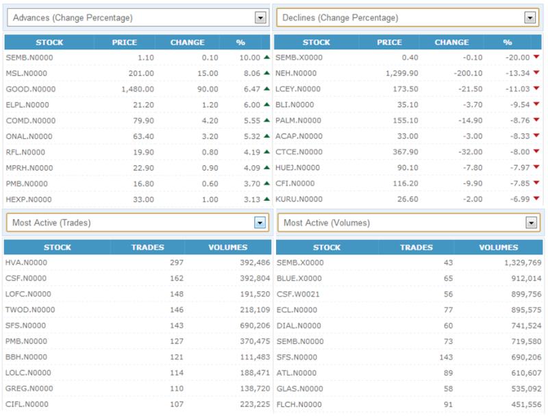 Trade Summary Market - 10/10/2012 101010