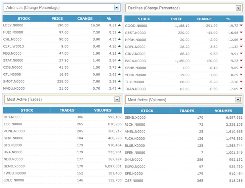 Trade Summary Market - 11/10/2012 111010
