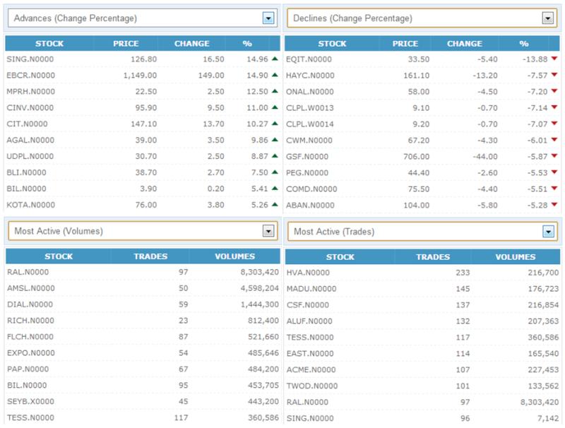 Trade Summary Market - 12/10/2012 121010