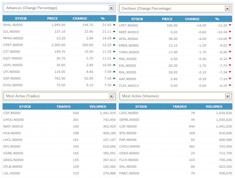 Trade Summary Market - 17/10/2012 171010