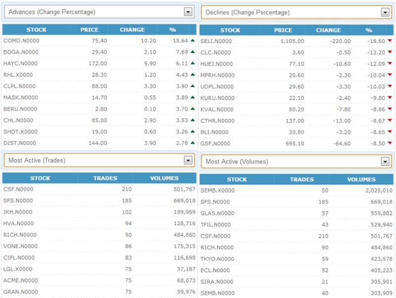 Trade Summary Market - 22/10/2012 221010