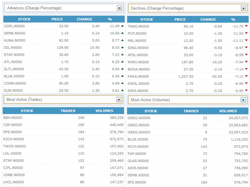 Trade Summary Market - 23/10/2012 231010