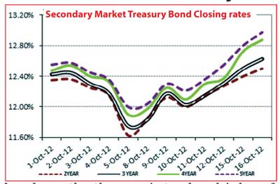 Buyer's environment drives secondary market treasury yields up further Bup_df10