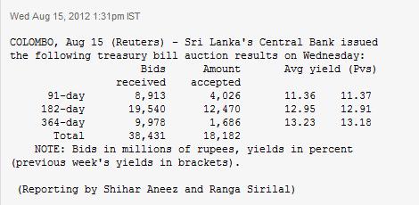 Sri Lanka one year Treasuries slightly up Tre10