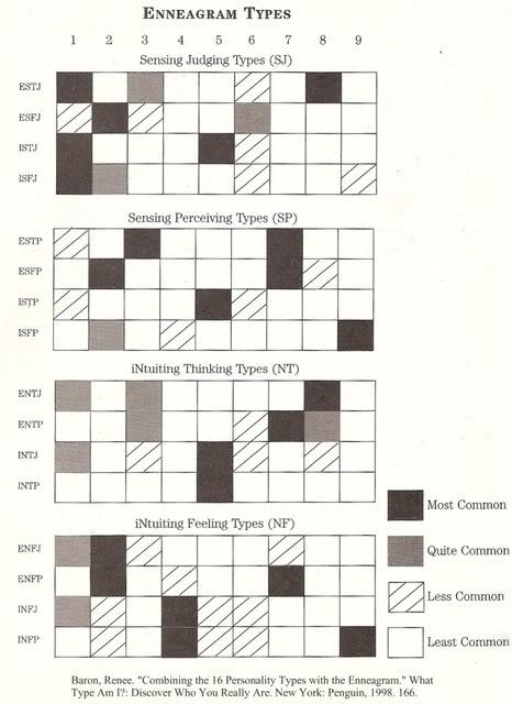 le rapport entre le mbti et l'enneagramme Mbtian11