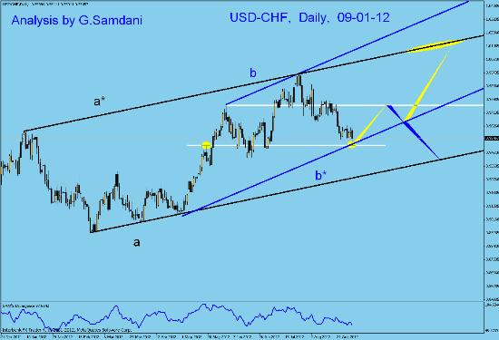 Usd/Chf daily Analysis Uf_dai10
