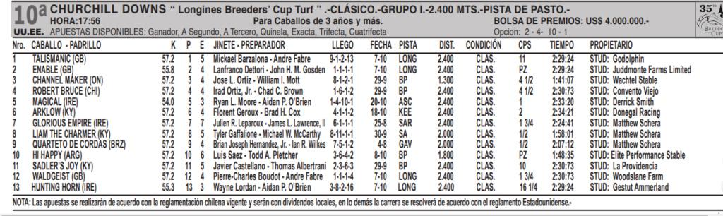 BREEDERS CUP TURF Bct10