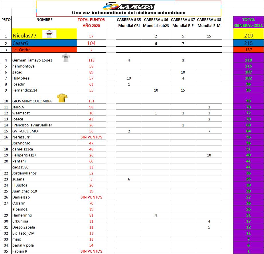 17 - Clasificaciones Polla Anual LRDE 2021 Polla109