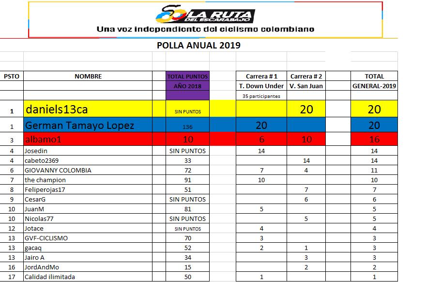 Clasificaciones Polla Anual La Ruta del Escarabjo 2019 Polla_27
