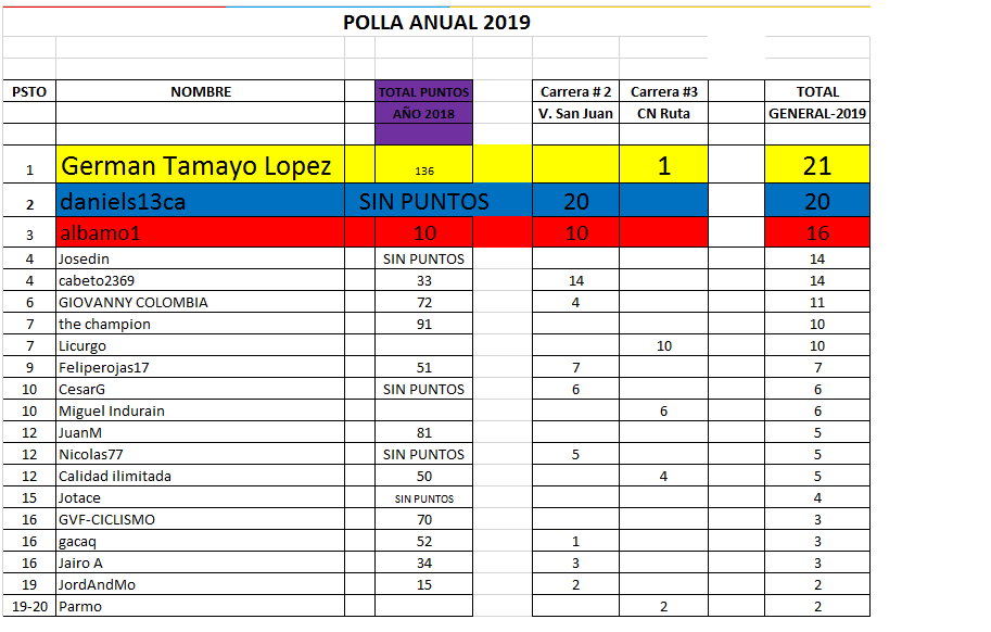 28 - Clasificaciones Polla Anual La Ruta del Escarabjo 2019 Polla_28