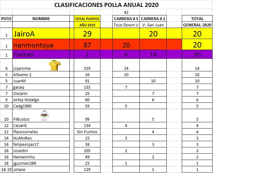 Clasificaciones Polla Anual La Ruta del Escarabajo 2020 Polla_67