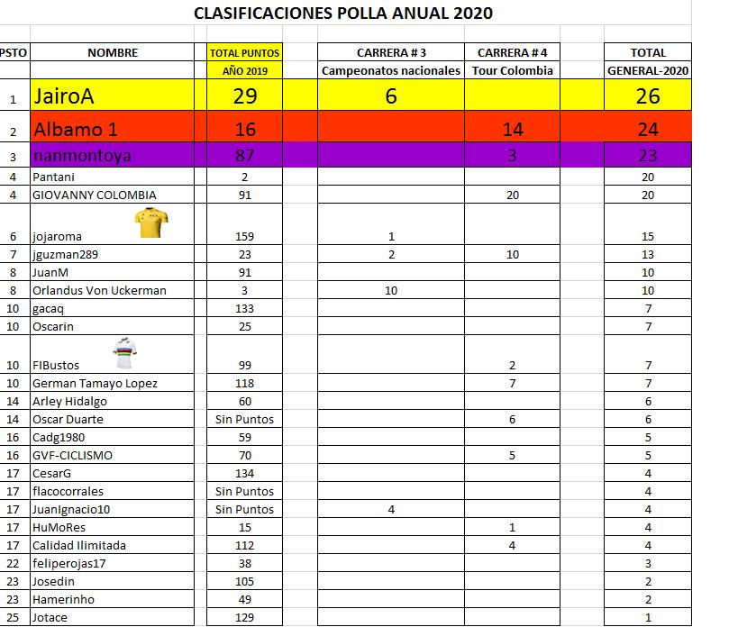 Clasificaciones Polla Anual La Ruta del Escarabajo 2020 Polla_69